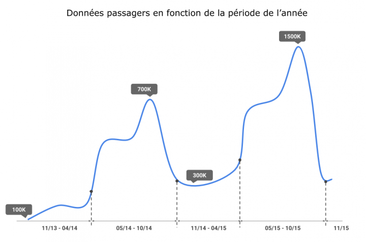 Graphique article - Passagers transitant par la plateforme Deolan