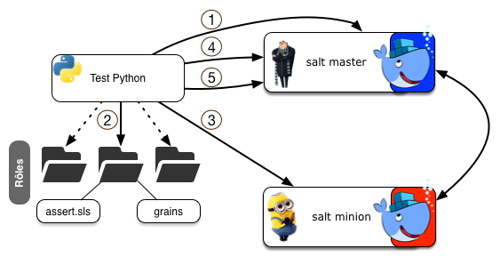 salt-docker-tests